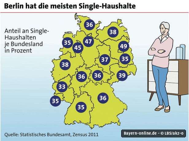 Single wohnung bayreuth